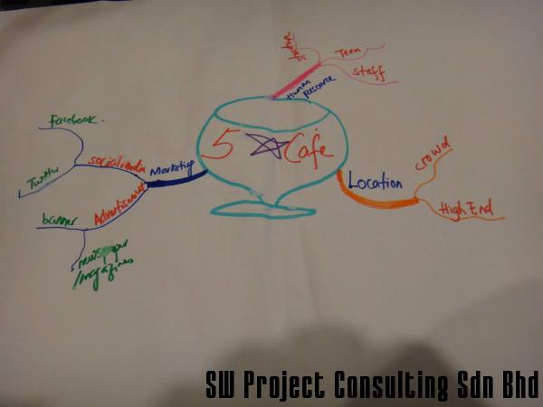Mind Map drawing during training