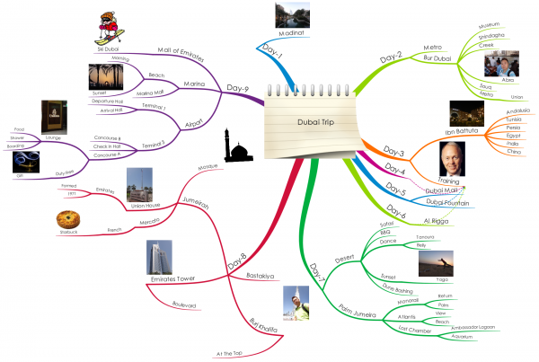 Dubai Trip Mind Map