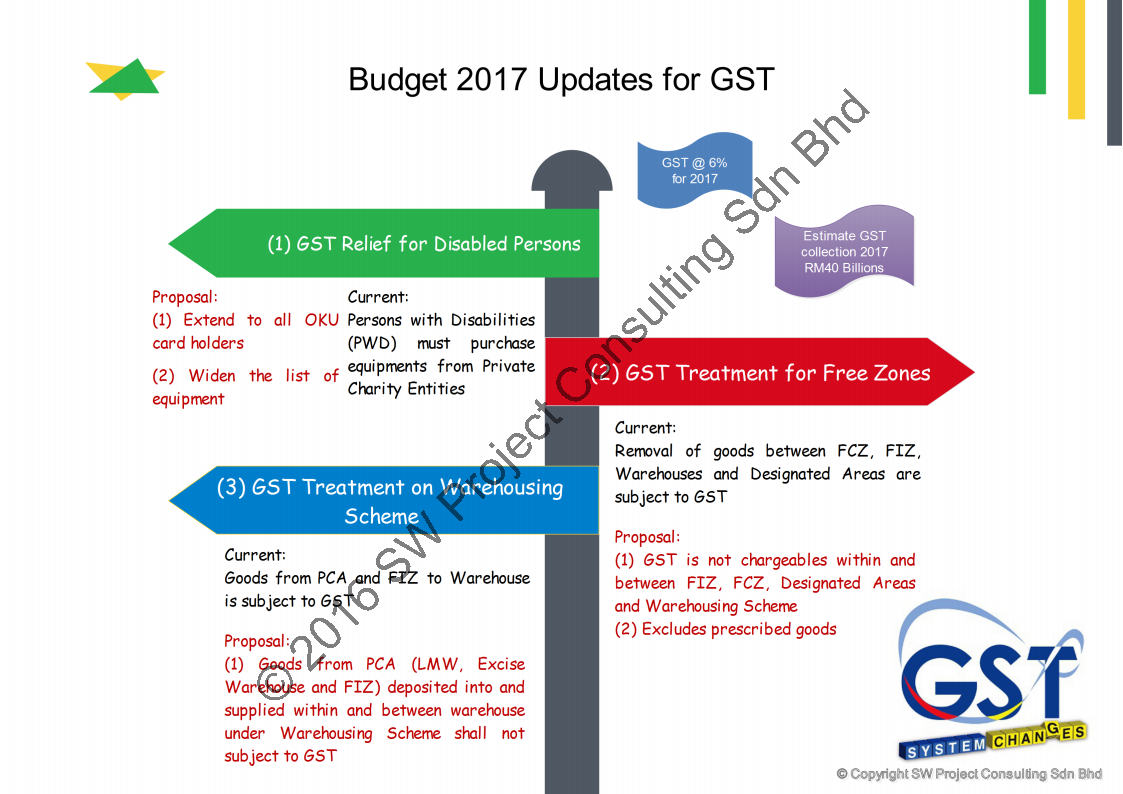 Budget 2017 Updates for GST