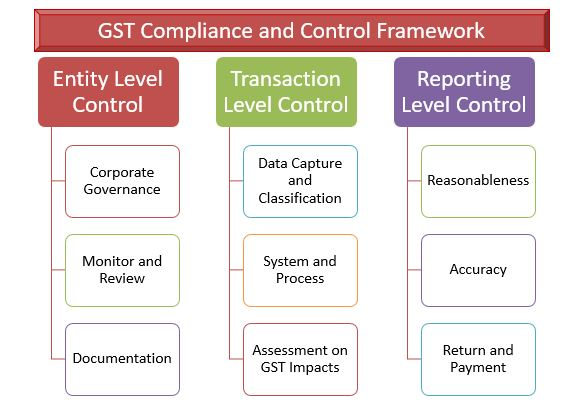 Compliance and Control Framework
