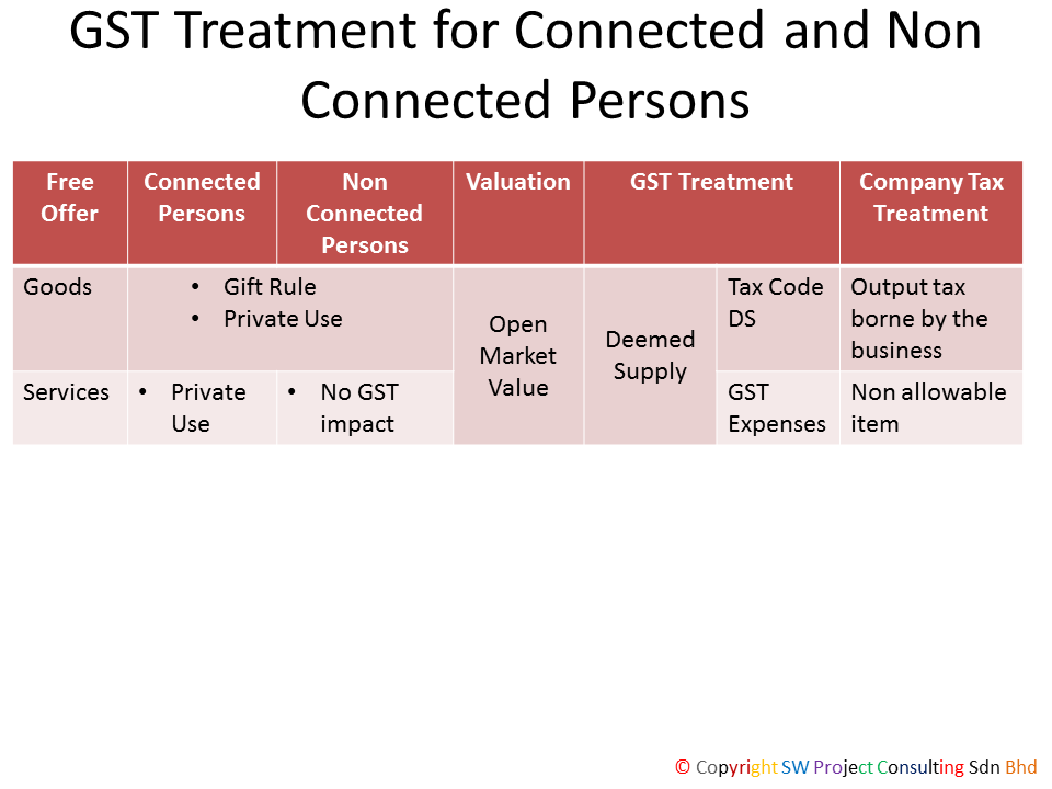 GST Treatment for Connected Persons