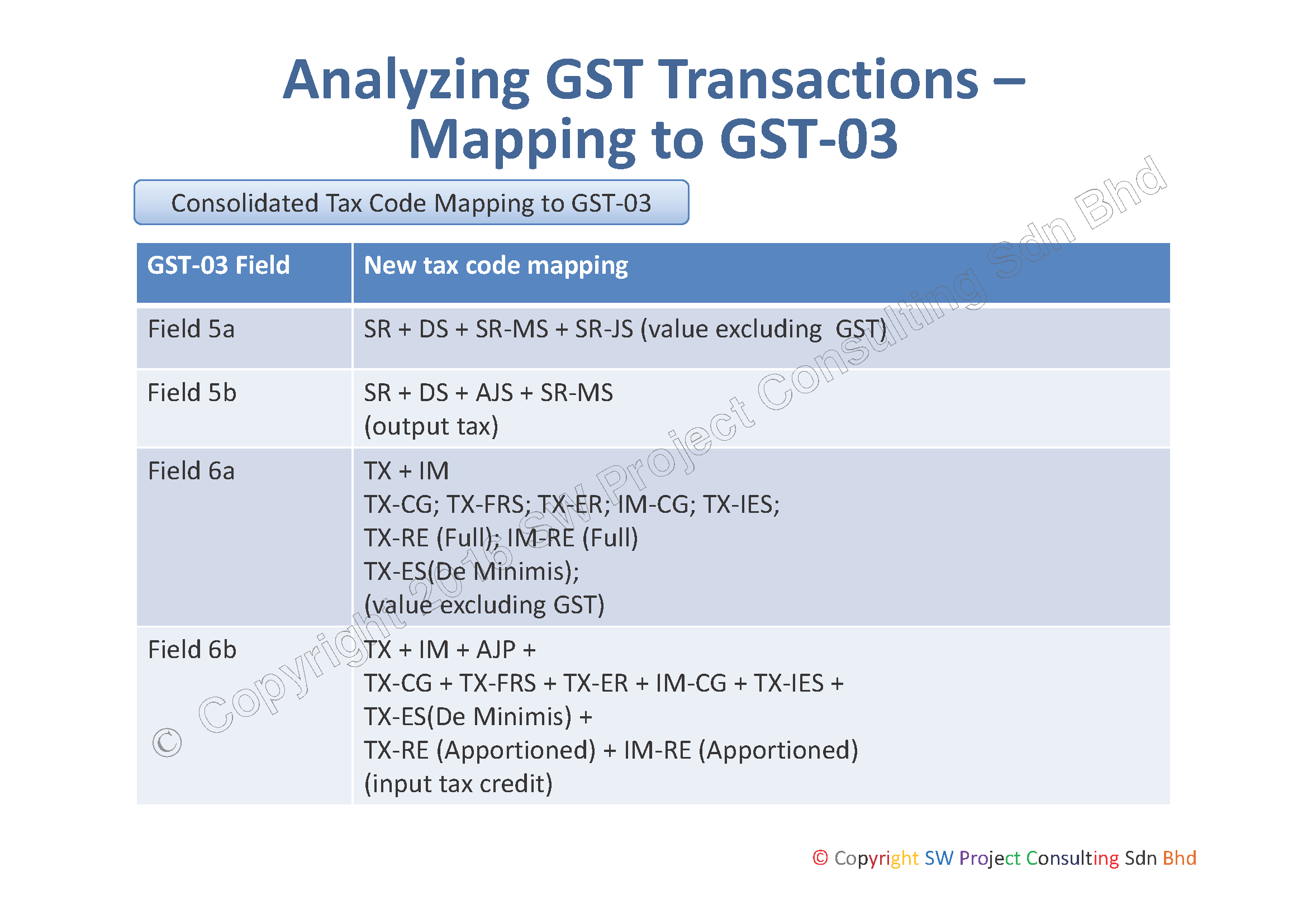 Consolidated Tax Code Mapping to GST 03 Page 1
