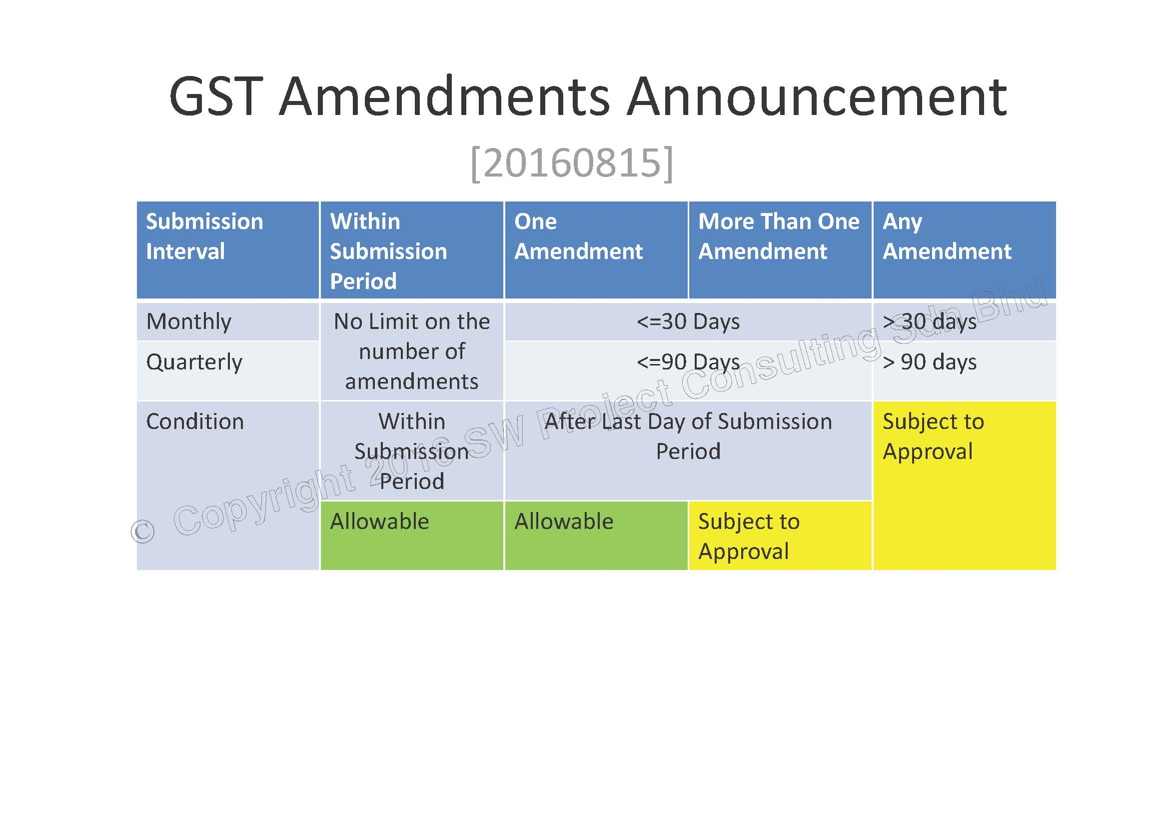 GST Amendments Announcement