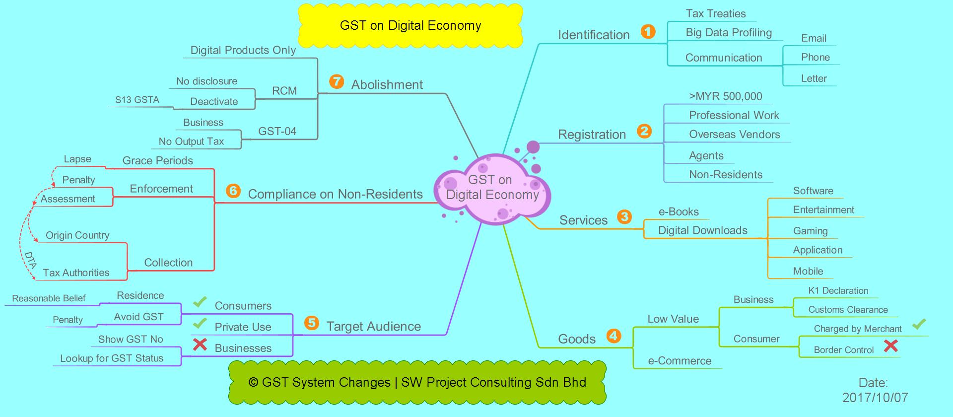 GST on Digital Economy
