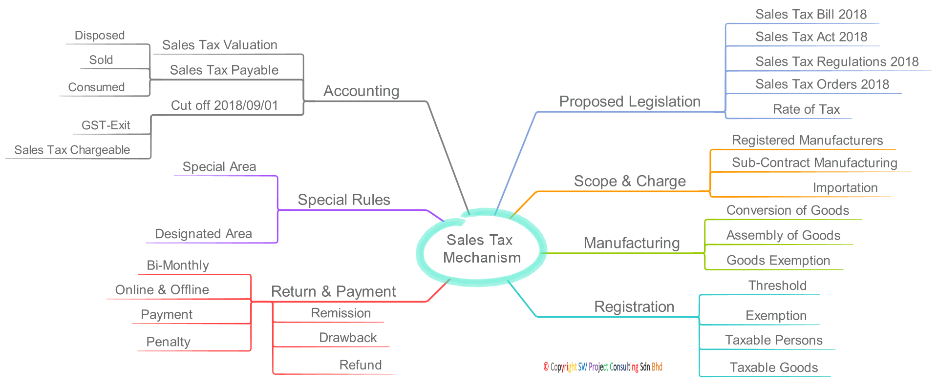Sales Tax Framework